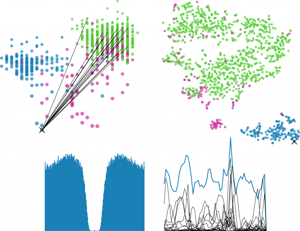 Public access to electrophysiological datasets collected in